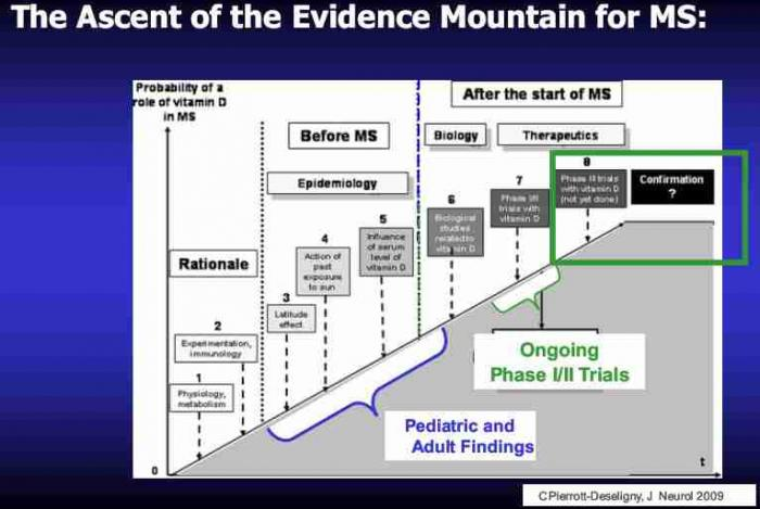 MS mountain of evidence
