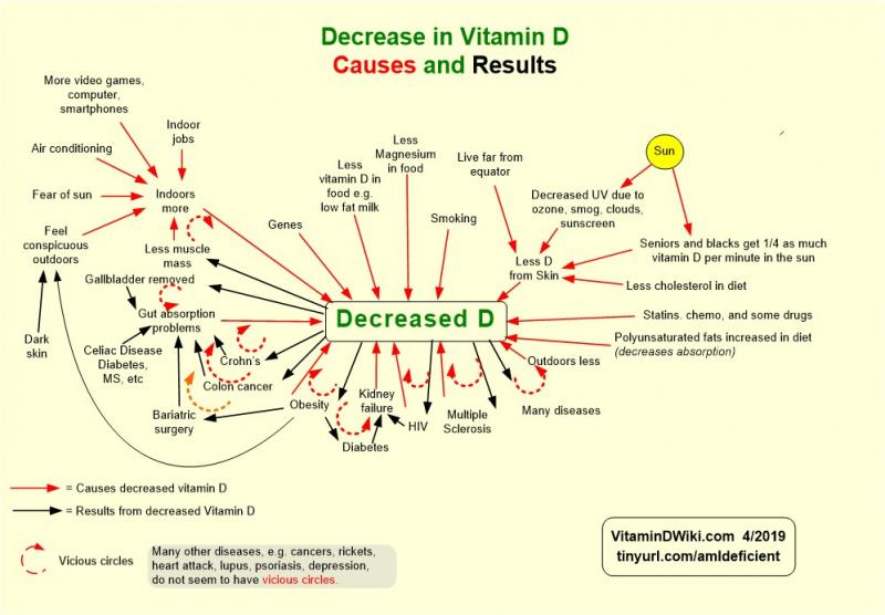 Many Reasons Why Vitamin D Deficiency Has Become Epidemic - Vitamin d map us