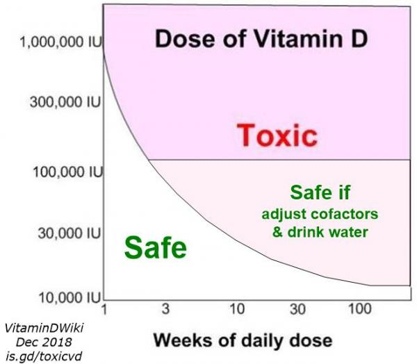 Graph of dose vs week