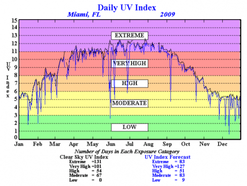 from http://www.cpc.ncep.noaa.gov/products/stratosphere/uv_index/uv_annual.shtml