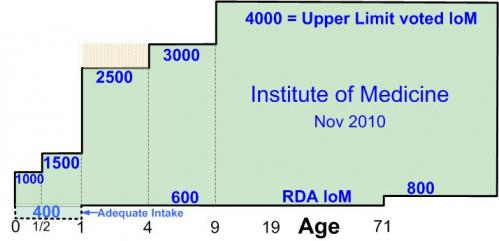 Graph of RDA and Upper Limit
