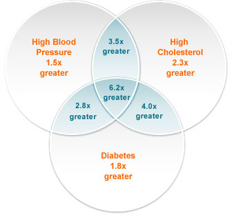 blood pressure- cholesterol - diabetes  venn diagram