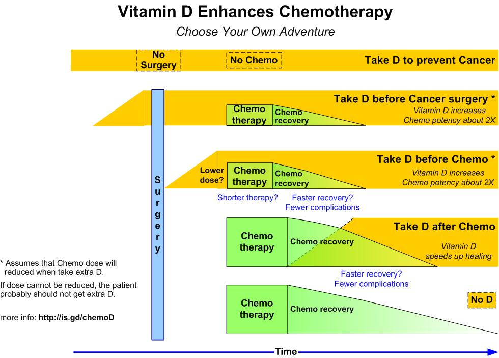 Chemotherapy Drugs Often Reduce Vitamin D Levels Restoring Levels Helps Aug 2018 Vitamindwiki