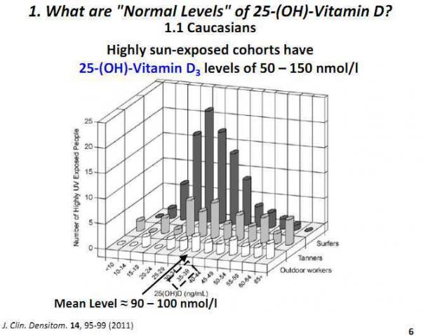 from slide presentation: http://www.vitamindwiki.com/tiki-index.php?page_id=2269