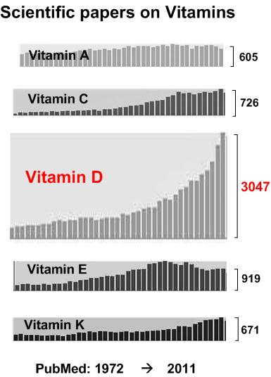 Vitamin Publications: see http://is.gd/pubmedvit