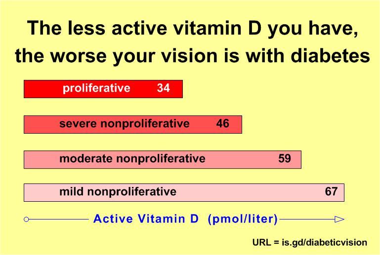 Diabetic vision URL  = is.gd/diabeticvision