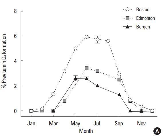 Vitamin D vs time of year is.gd/holick1212