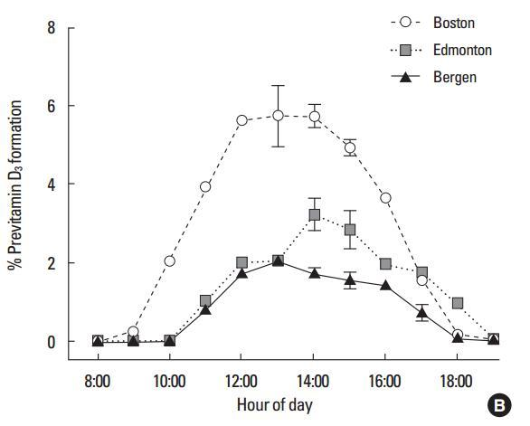 Vitamin D vs time of day is.gd/holick1212