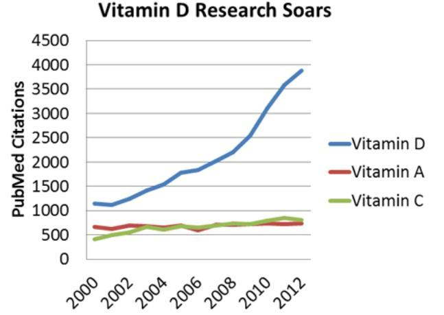 Vitamin D in Type 1 Diabetes Prevention1 | The Journal of ...