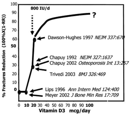 Fracture reduction vs vitamin D  Vitamin D page = 3802