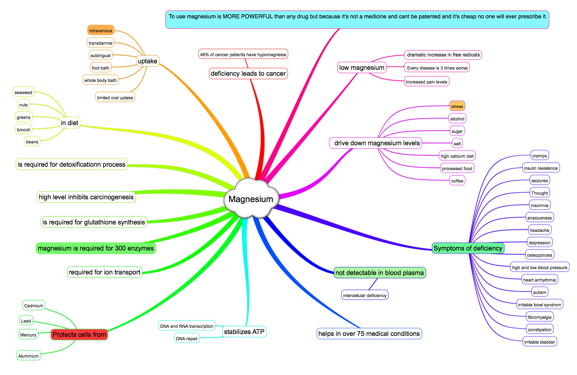 Magnesium mind map  at is.gd/VDMag