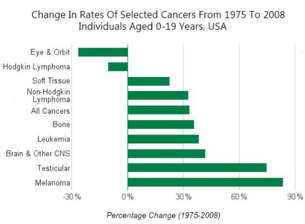 Childhood Cancer Increase