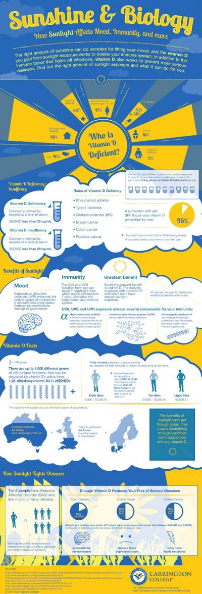 Infographic of Vitamin D  @ is.gd/VitDInfo