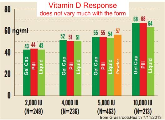 Not vary with form of vitamin D