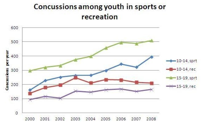 Concussions, youth