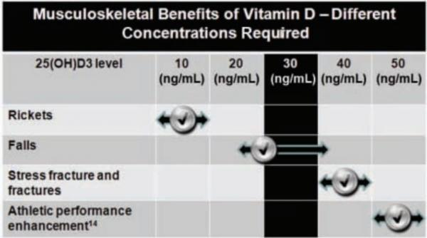 Benefit of Vitamin D vs level @ /is.gd/Vitdsports