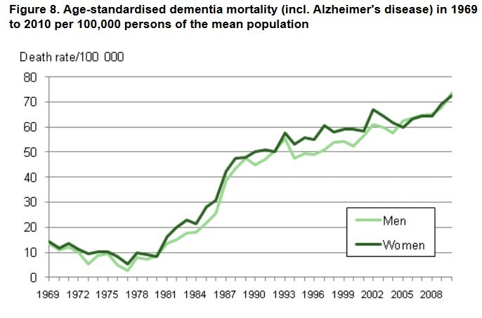 Image result for alzheimer's increasing incidence age adjusted