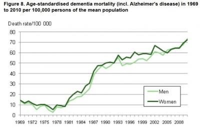 Dementia death rate - age standardized @is.gd/increasedisease