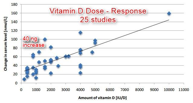 200 IU needed to increase vitamin D levels by 1 ng (not 100