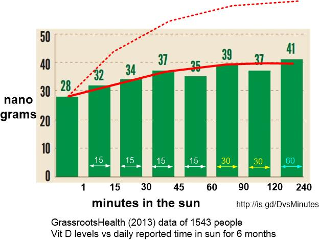 Vitamin D vs minutes in the sun: is.gd/DvsMinutes