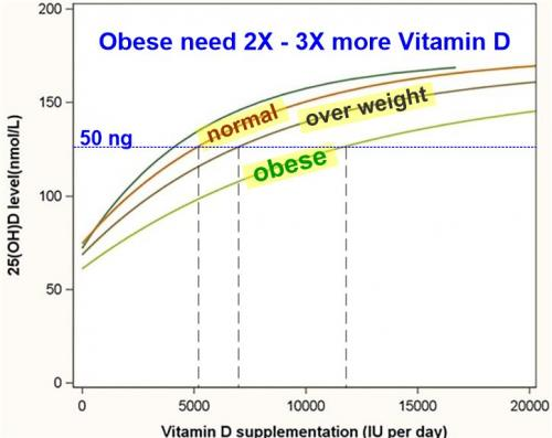 Response vs obesity @ /is.gd/2Xobese