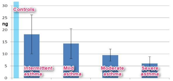 Overview Asthma and Vitamin D |