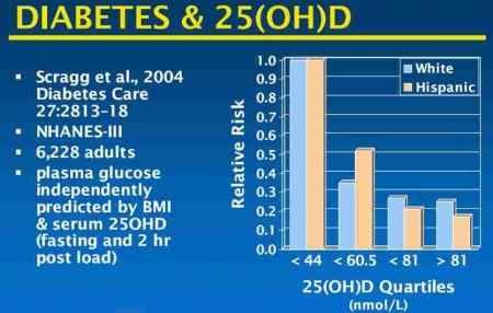 Vitamin D vs risk of diabetes