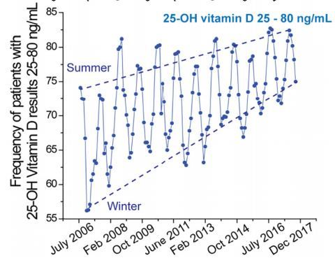 Vitamin D levels at Mayo Clinic increased over a decade