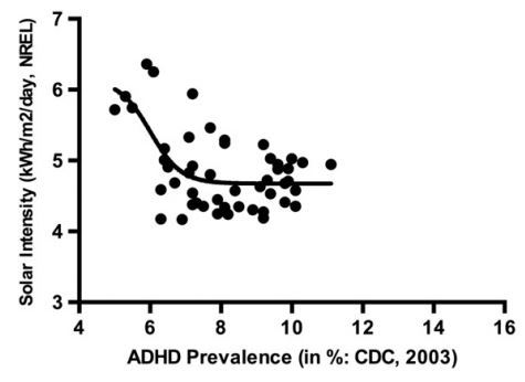 ADHD and Vitamin D Deficiency |