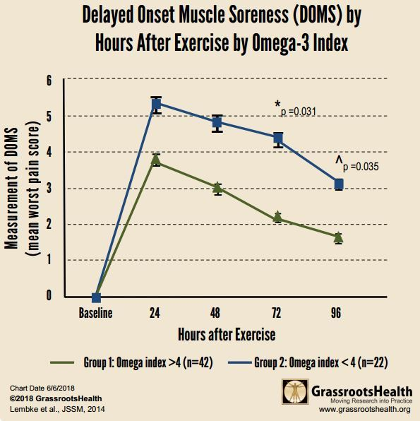 Muscle fatigue 4X less likely in rugby players getting Omega