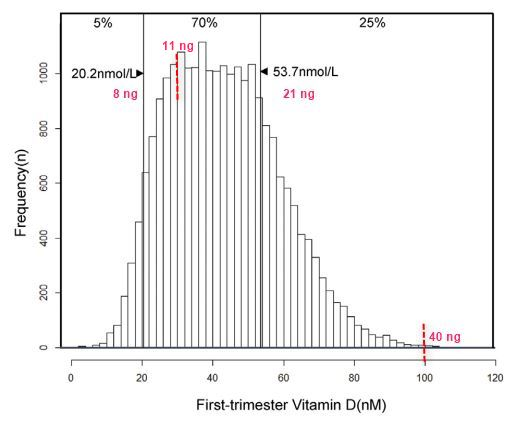 First trimester Vitamin D deficiency in associated with