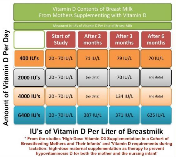 Breastfeeding mother getting 6400 IU of Vitamin D is similar