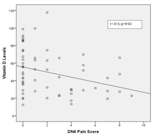Peripheral neuropathy pain associated with low vitamin D