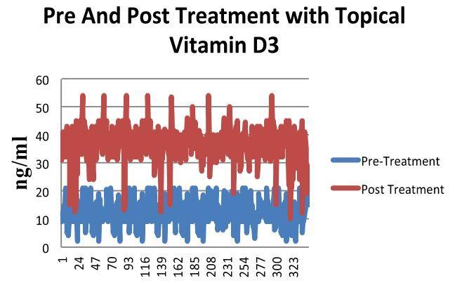 Topical Vitamin D |