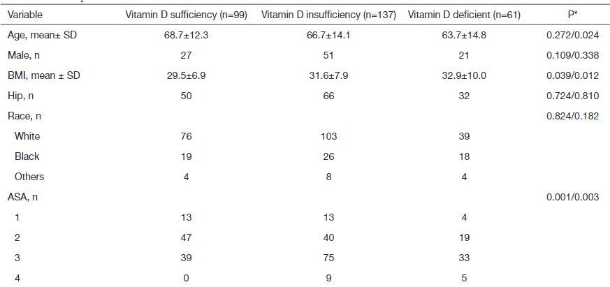 Before joint replacement surgery low Vitamin D associated