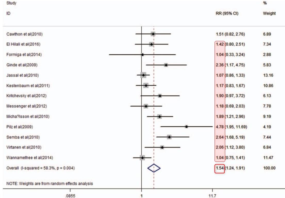 Heart Failure and Vitamin D meta-analyses - 2016, 2019 |