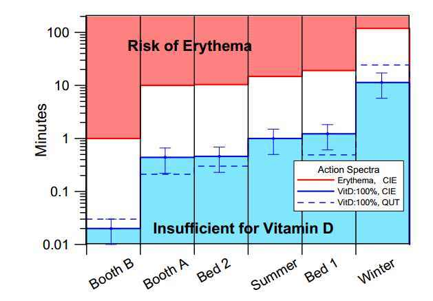 overview suntans melanoma and vitamin d