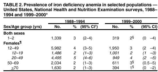 how to get iron in your diet naturally
