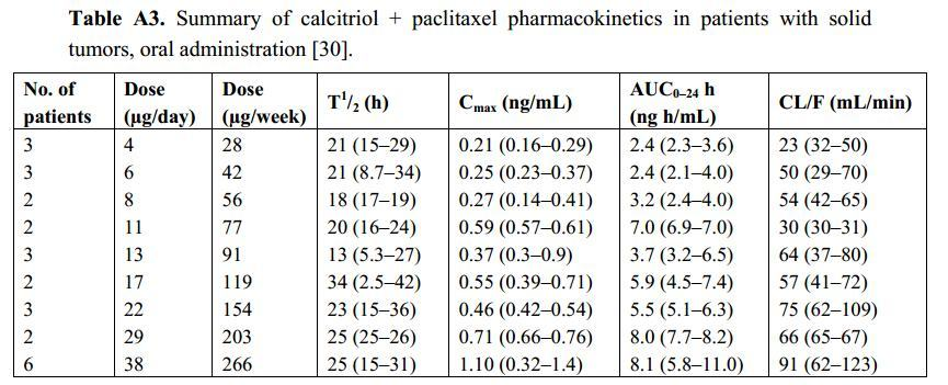 prednisone vitamin d interaction