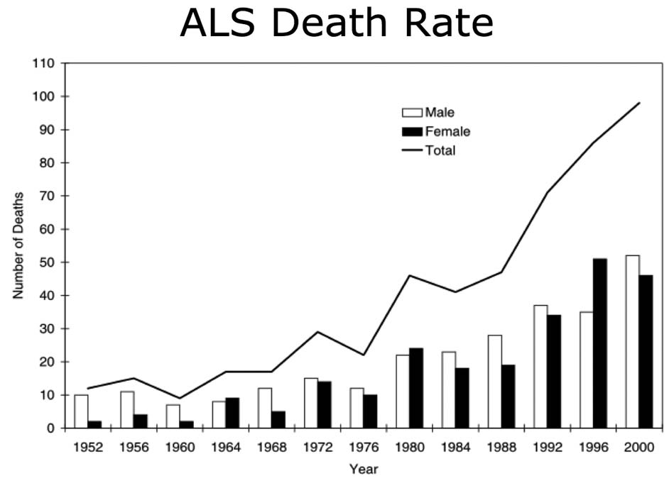 Image result for incidence ALS