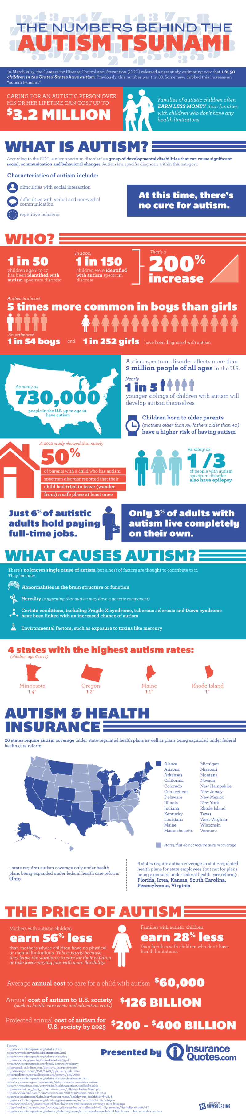 Overview Autism and vitamin D
