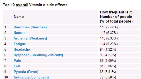 Overview Rare Allergic reaction to vitamin D |