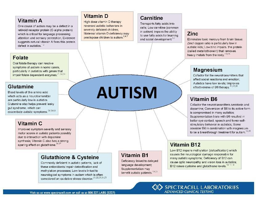 Contact dermatitis and autism