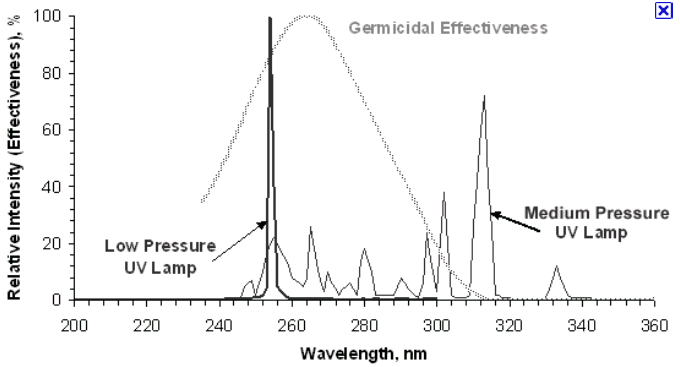 Low Uv Light Bulbs: 262, Germ effectiveness and medium pressure lamp.png ...,Lighting