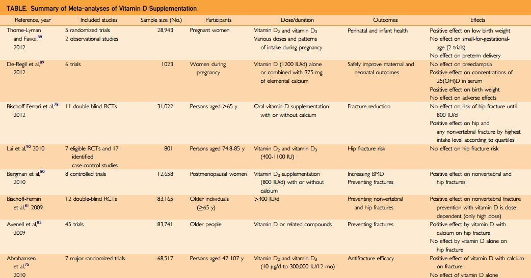 vitamis def disease chart: Vitamin d global perspective holick june 2013 vitamin d wiki