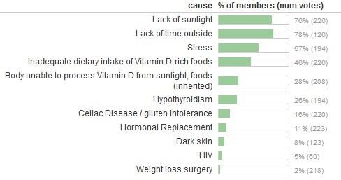 Vitamin D at CureTogether: Fibromyalgia, MS, Psorasis, etc