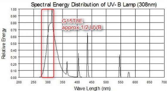 Uv Lamps For Vitamin D Deficiency Ultraviolet Lamps And