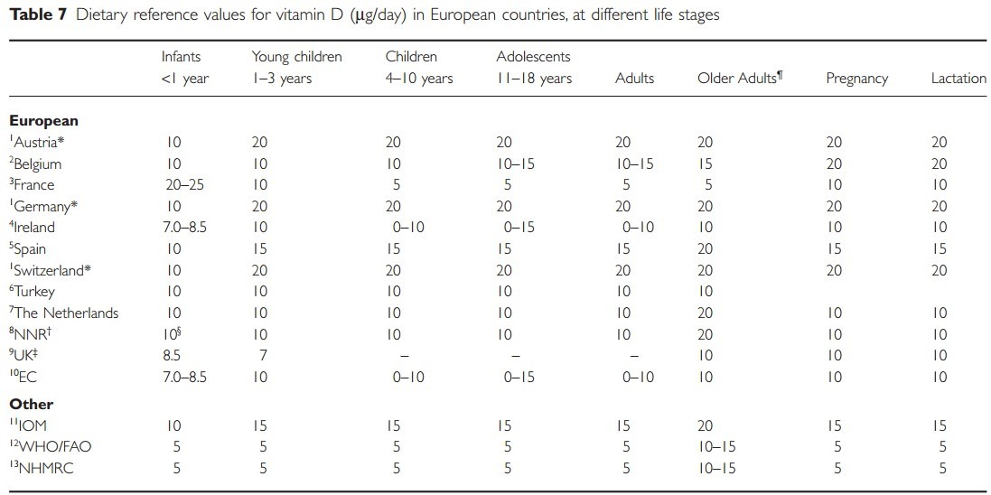 Vitamin D levels in Europe