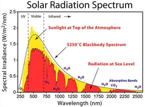 5208, Sun spectra 4.jpg ...