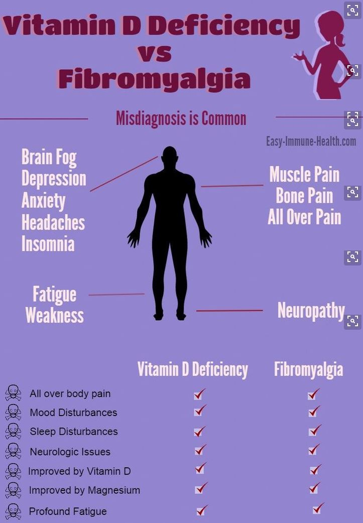 Overview Fibromyalgia or Chronic Fatigue and vitamin D ...